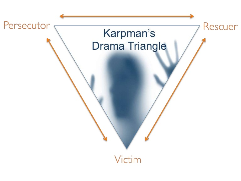 dramatriangle-140502103514-phpapp02-thumbnail-4